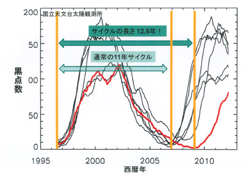 近年の太陽の活動サイクルの図