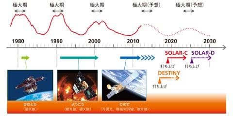 日本の太陽観測衛星とロードマップ(グラフ縦軸は黒点数)の図