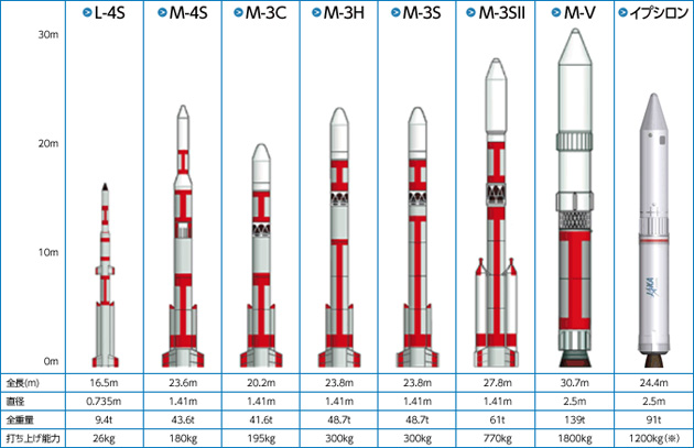 日本が開発した固体ロケットの図表