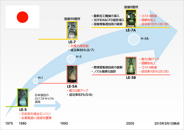 日本のロケット開発の過去と未来...